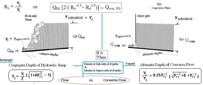 Converse Flow of a Hydraulic Jump